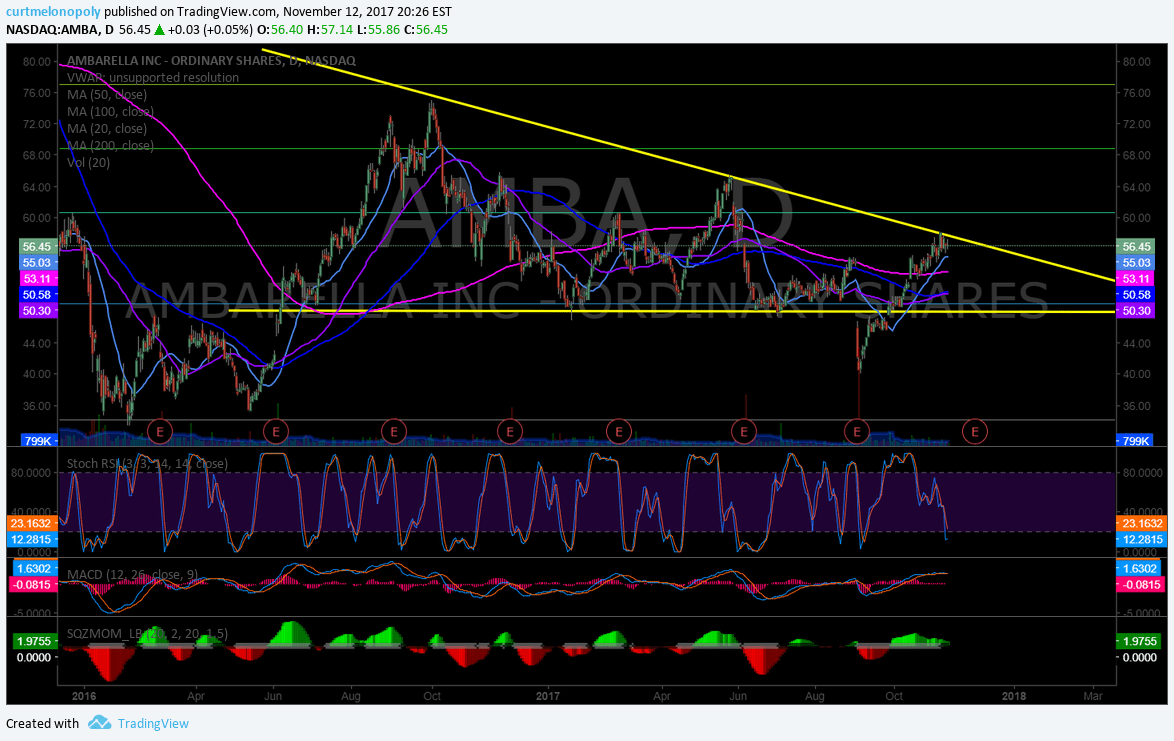 $AMBA, Swing Trading, Earnings