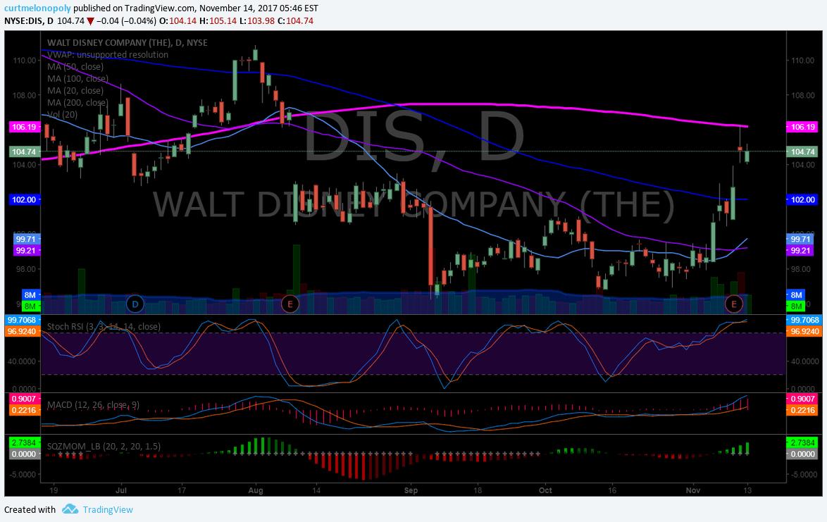 $DIS, Disney, premarket, swingtrading, chart
