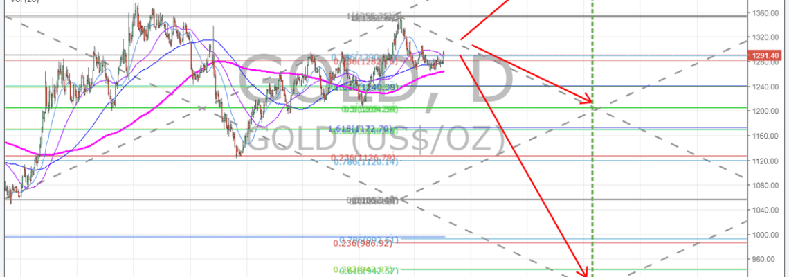 Gold, Chart, Targets, Price