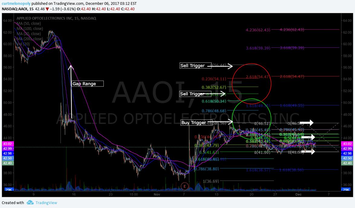 $AAOI, gap, fill, chart