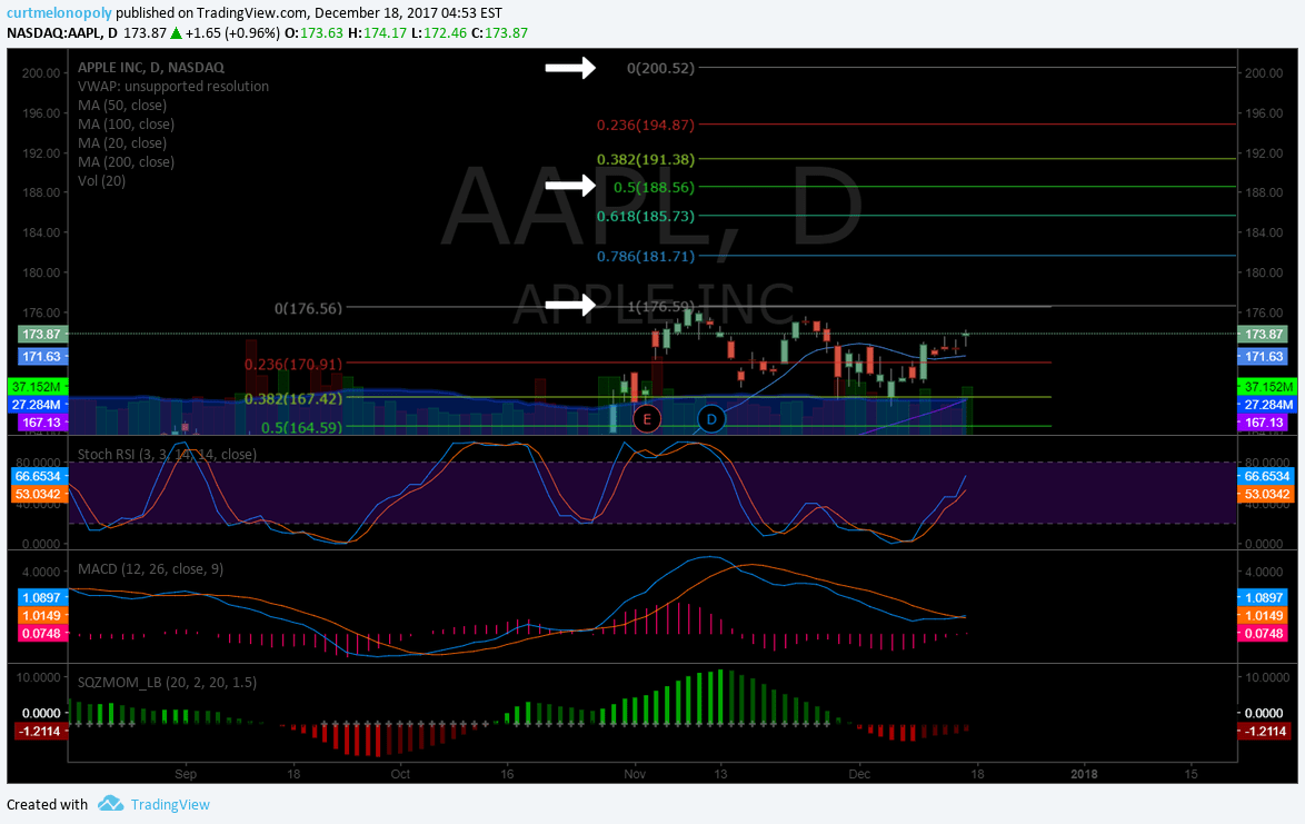 $AAPL, Chart, Apple, Stock