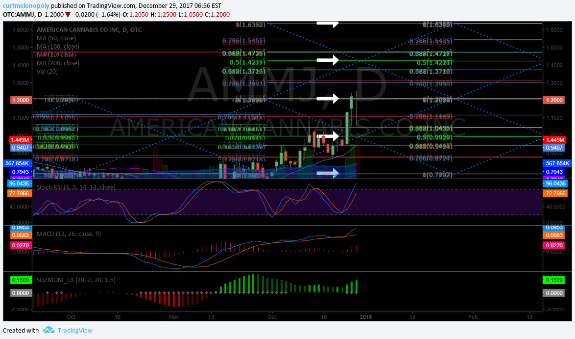 $AMMJ, Swing, trading, timing, chart