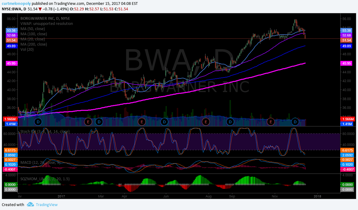 $BWA< Chart