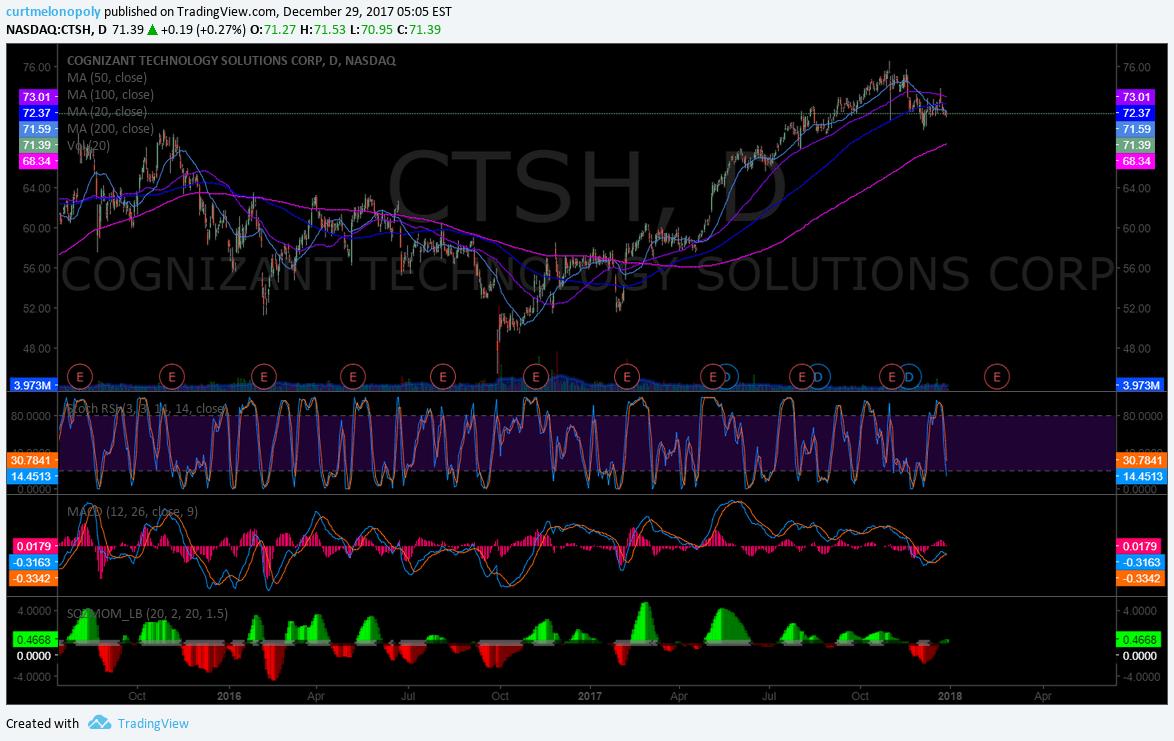 $CTSH, chart