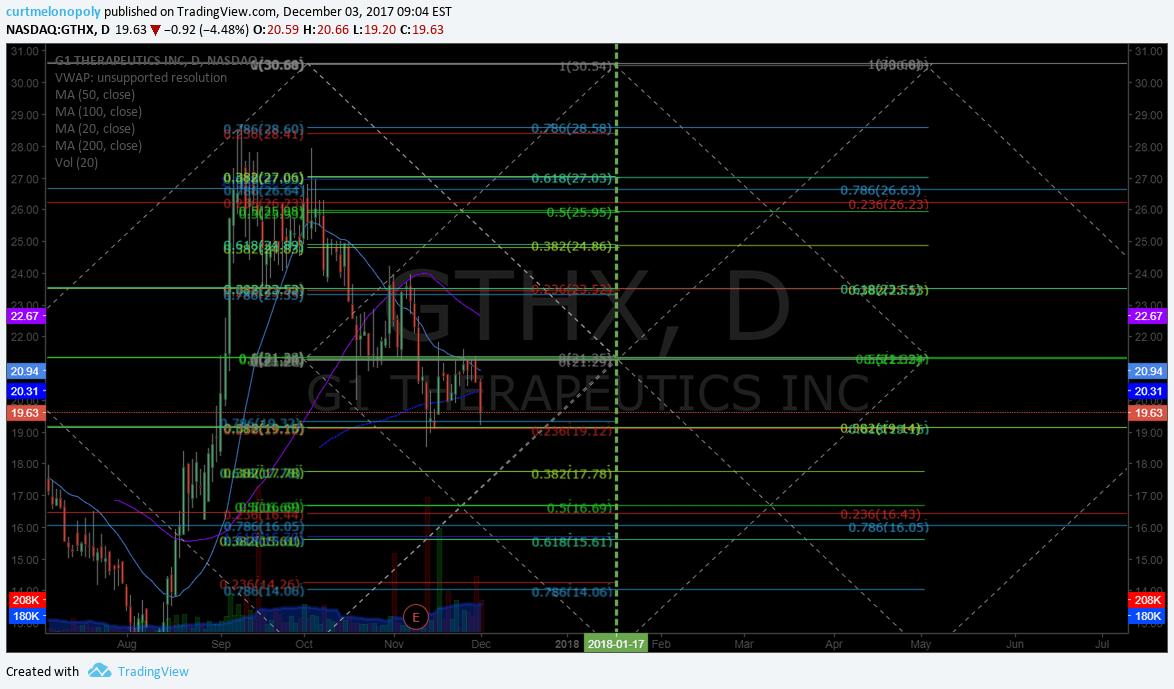 $GTHX, swing trading, chart