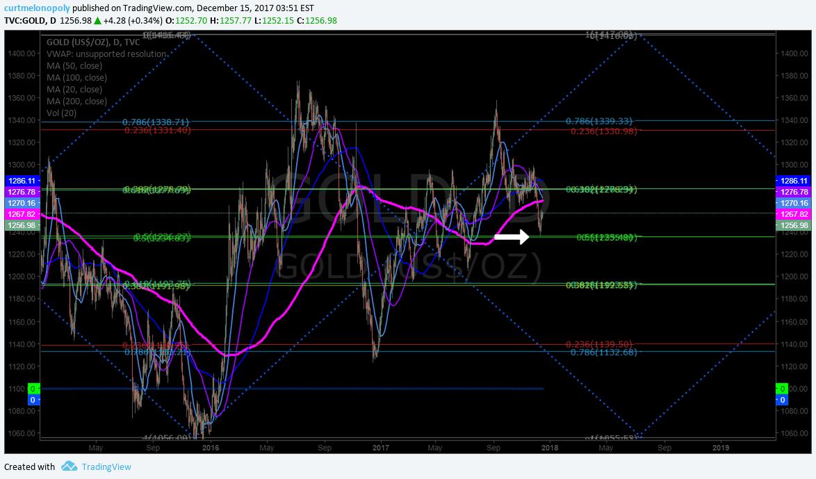 Gold, Swing trading, chart