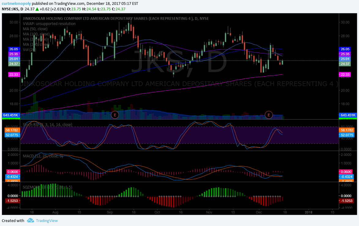 $JKS, Solar, Chart, Swing Trade
