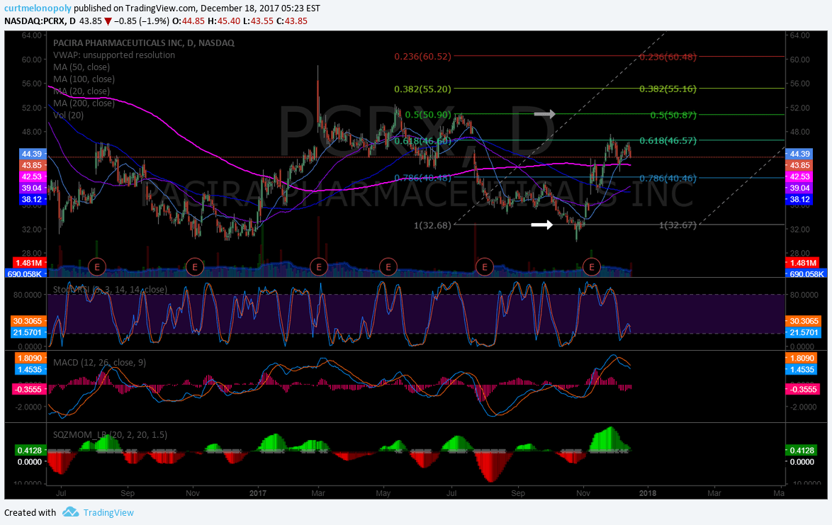 $PCRX, Swing Trade, Chart, Buy Sell