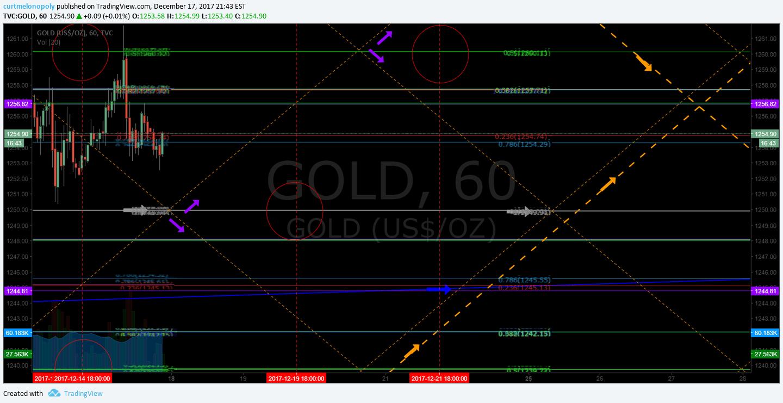 Gold, Algorithm, Down, Channel
