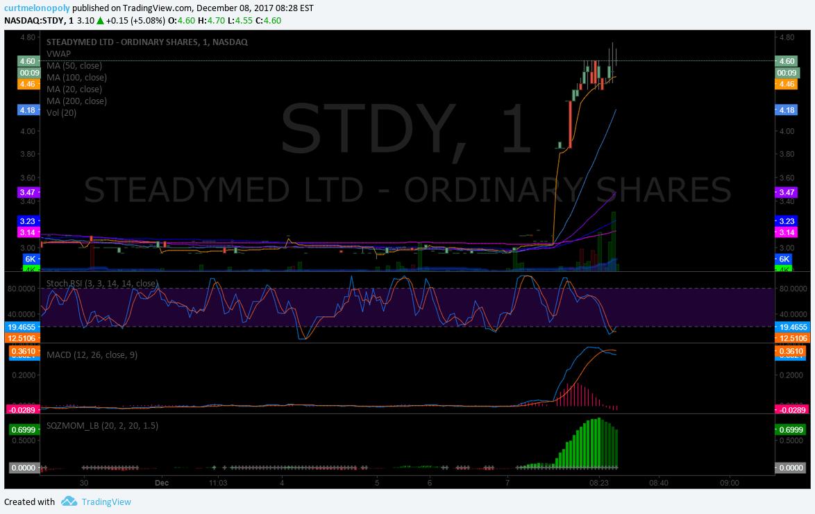 $STDY, premarket, trading, plan