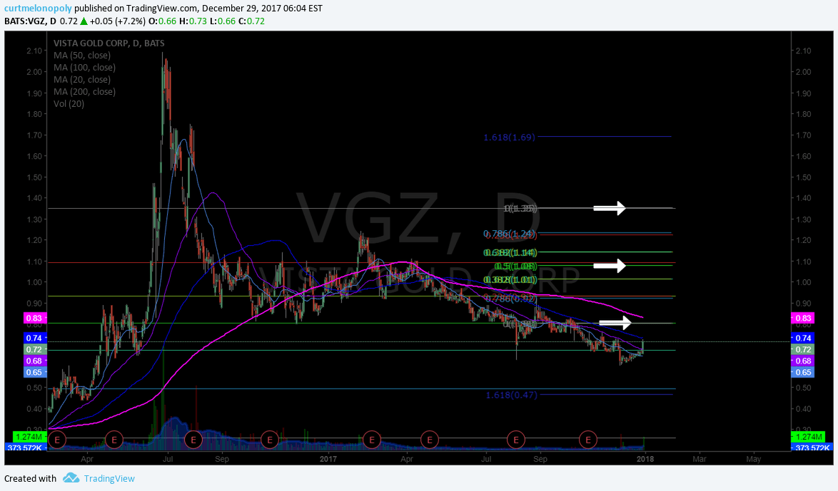 $VGZ, Swing, Trading, Chart, Buy, Sell, Triggers