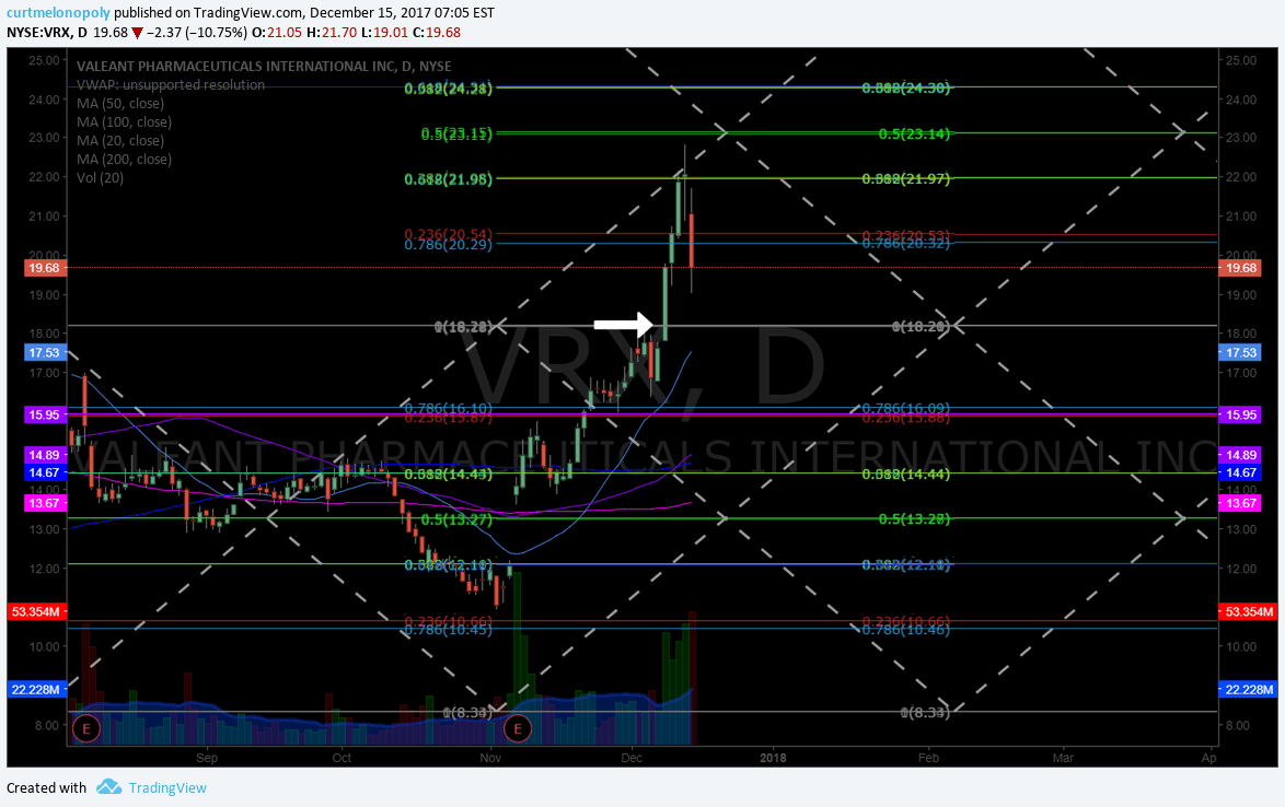 $VRX, swing, trading, chart