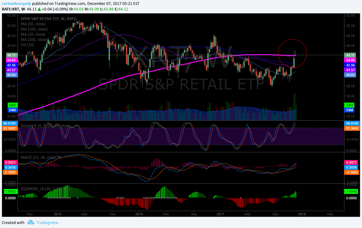 $XRT, retail, chart, weekly, 200 MA