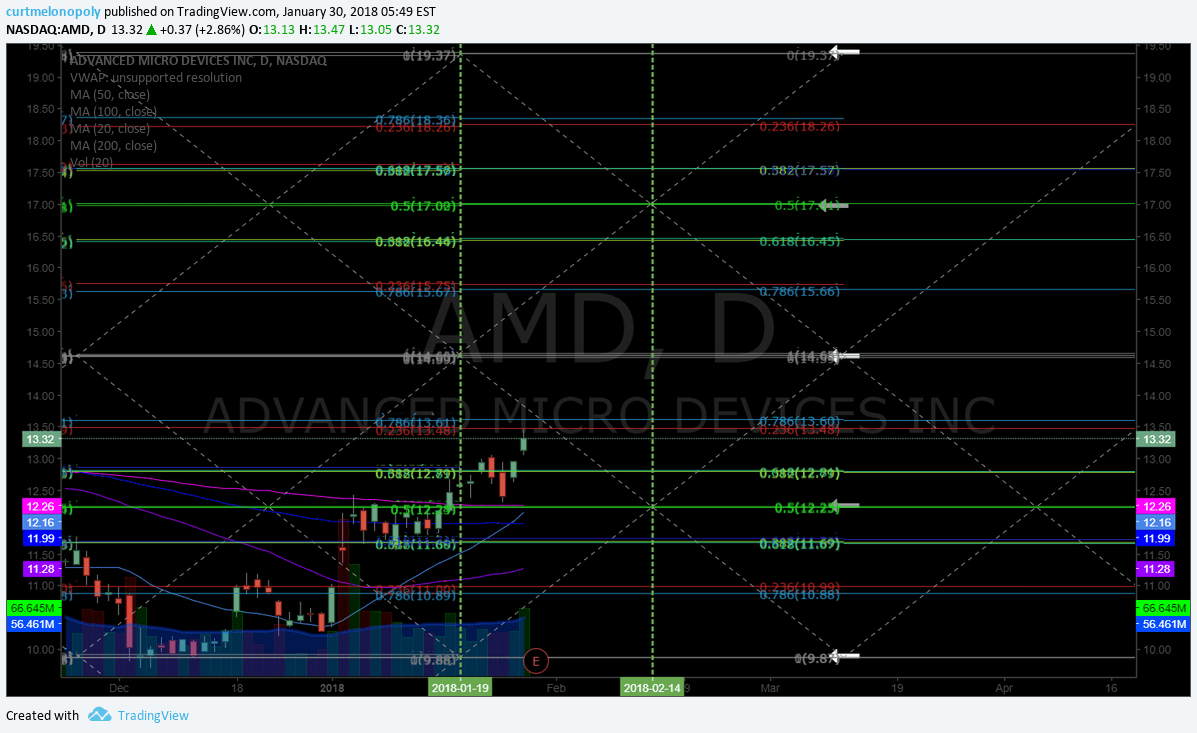 $AMD, earnings, price, targets