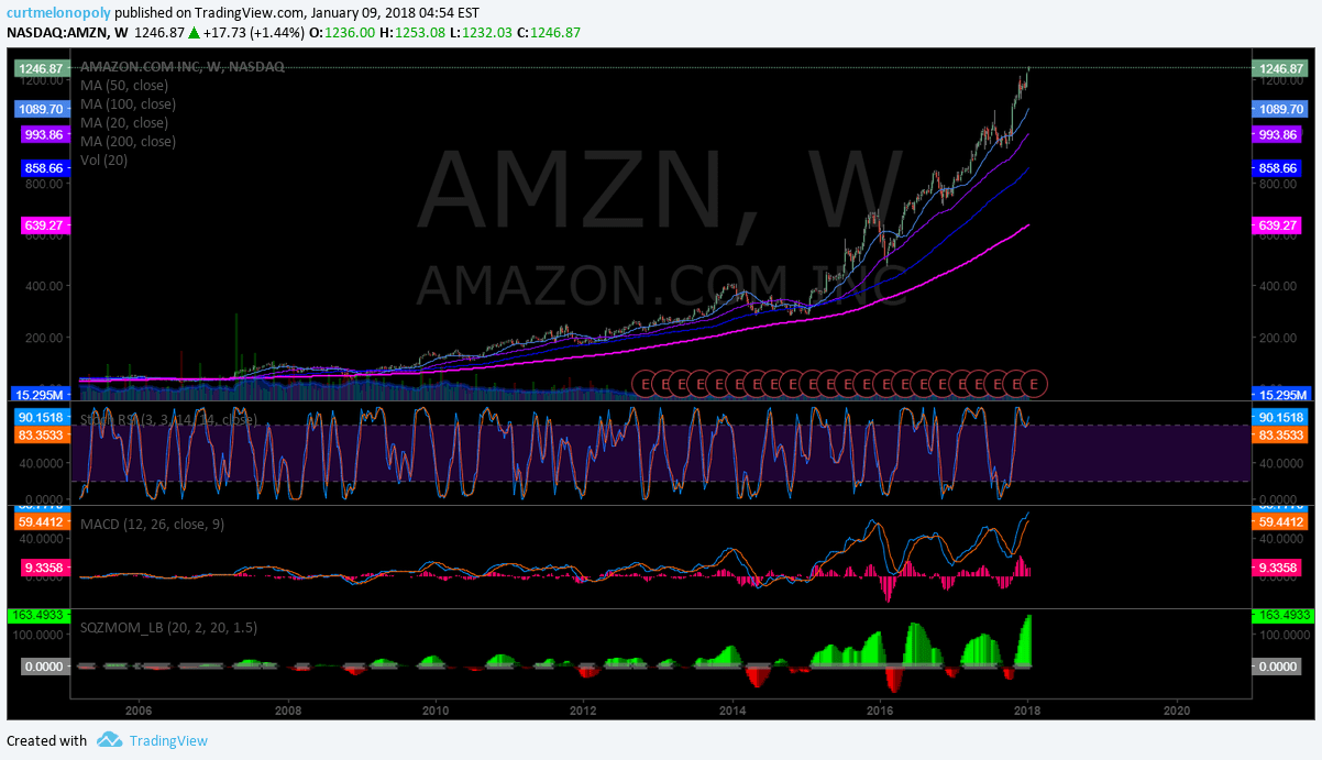 $AMZN, weekly, chart