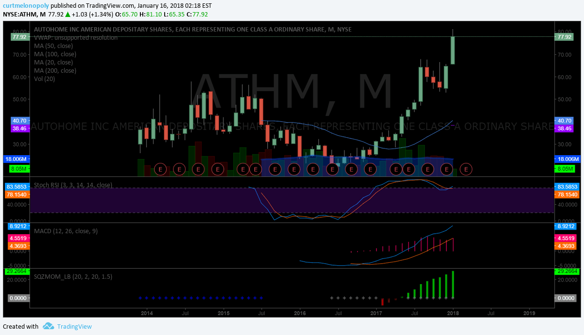 $ATHM monthly, chart