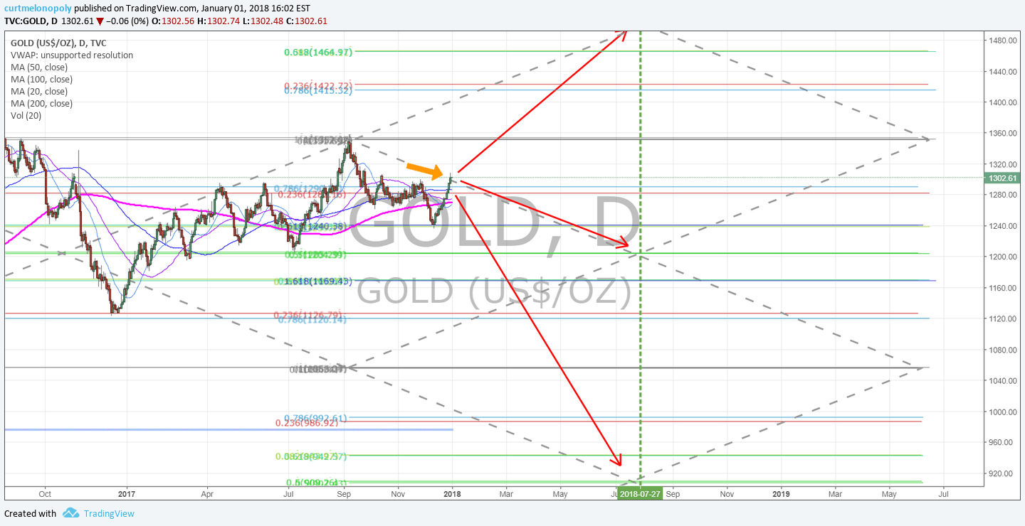 Gold, trade, chart, resistance