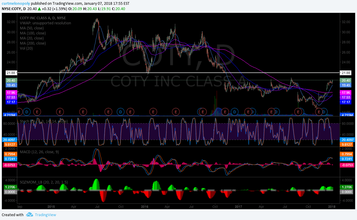 $COTY, swing, trade, daily, chart