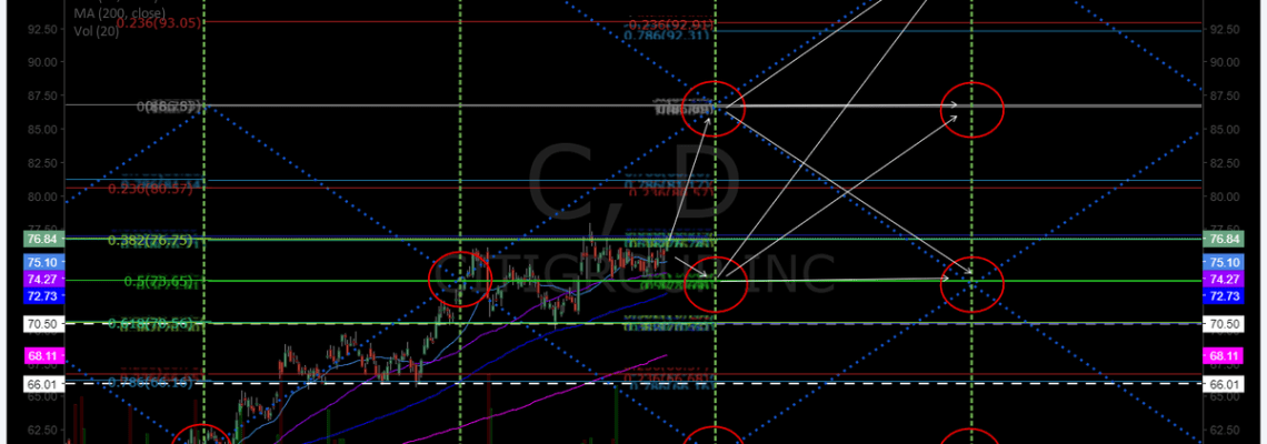 Citigroup, $C, swingtrading, chart, earnings
