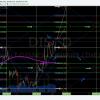 $DIS, Disney, Swing trading, chart, price, targets