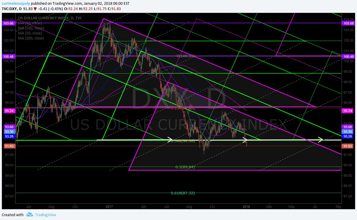 $DXY, Chart, Geometric