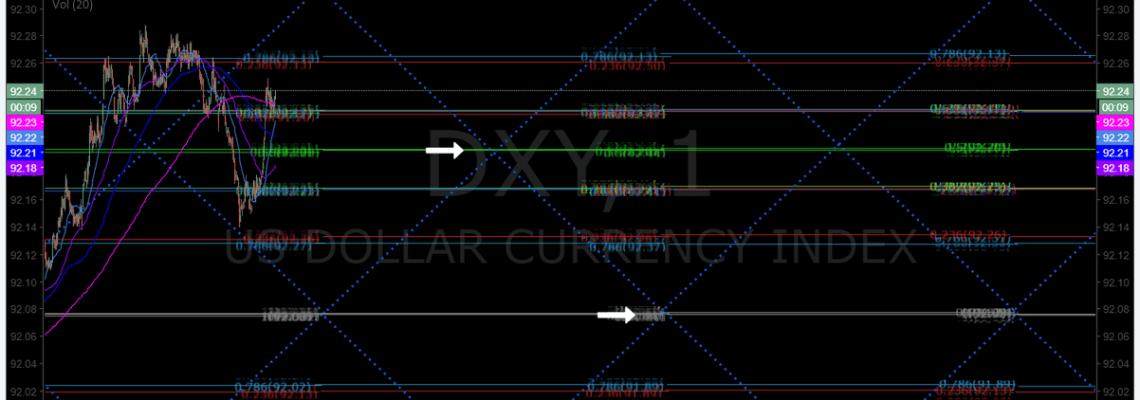 $DXY, chart, 1 min, model