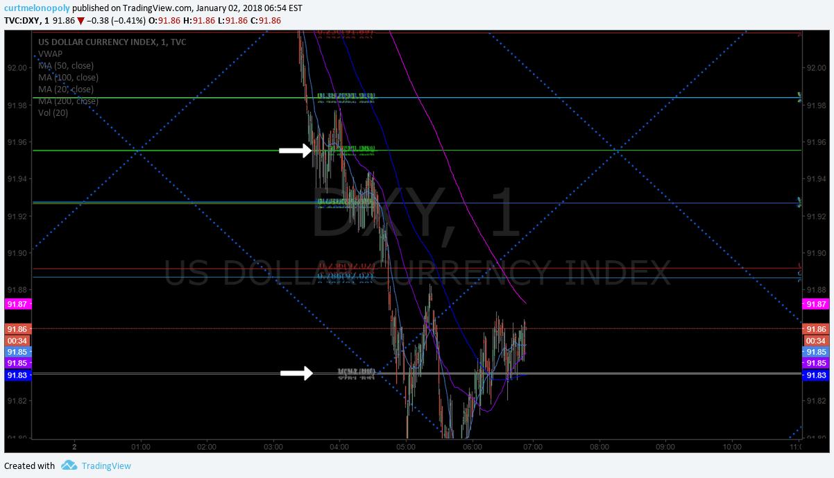 $DXY, US Dollar, Algorithm, Model