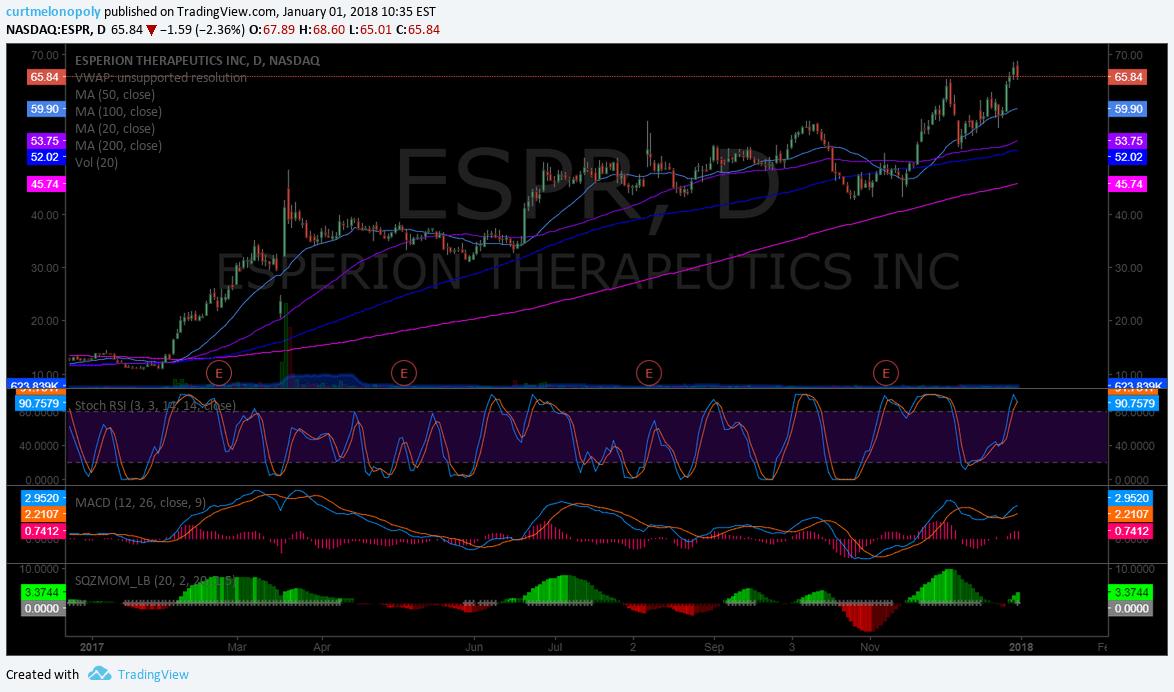 $ESPR, swing trading, setup
