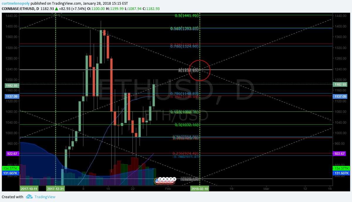 $ETH.X, Ethereum, Chart, Price Targets