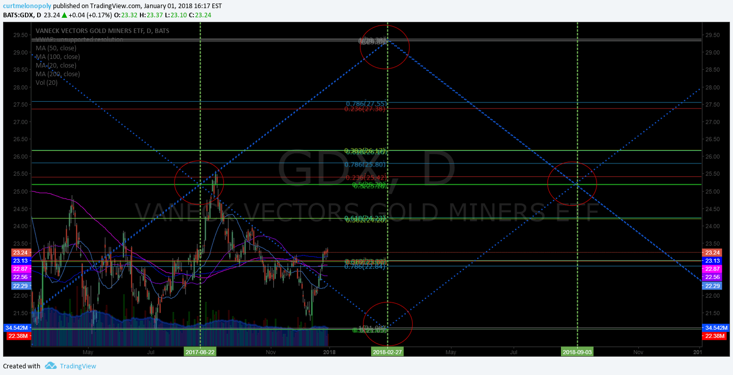 $GDX, daily. chart, price targets