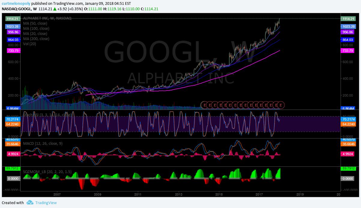 $GOOGL, chart, weekly