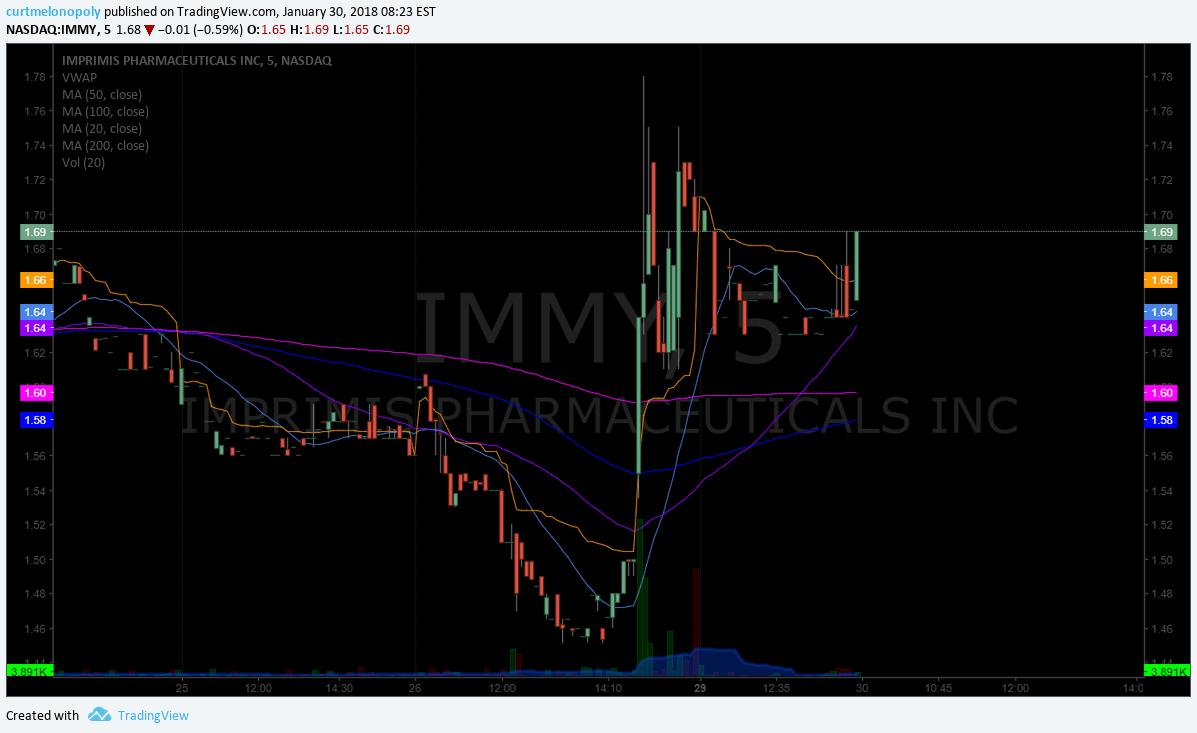 $IMMY, stock, chart, premarket, trading, plan