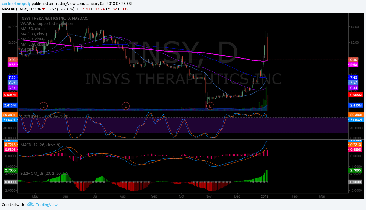 $INSY, premarket, 200 MA, test, trading, plan