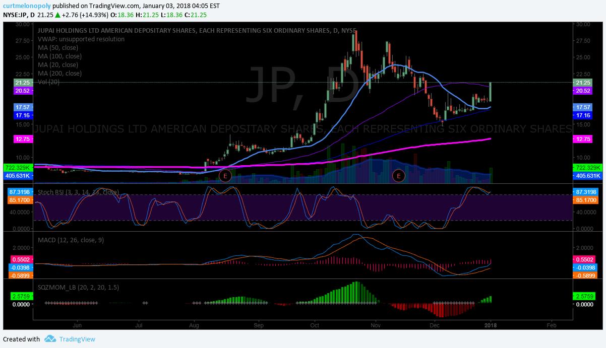 $JP, chart
