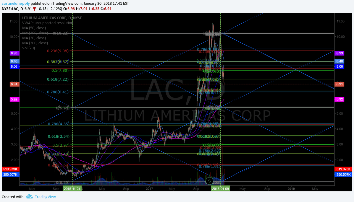 $LAC, Lithium,, indicators, chart