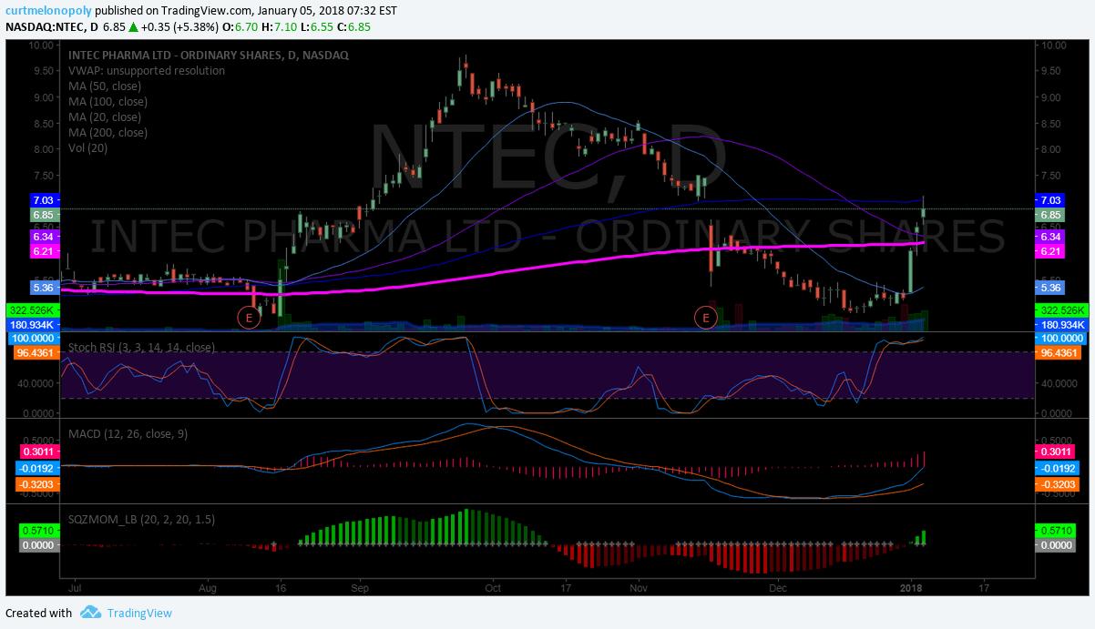 $NTEC, chart, setup, swingtrading