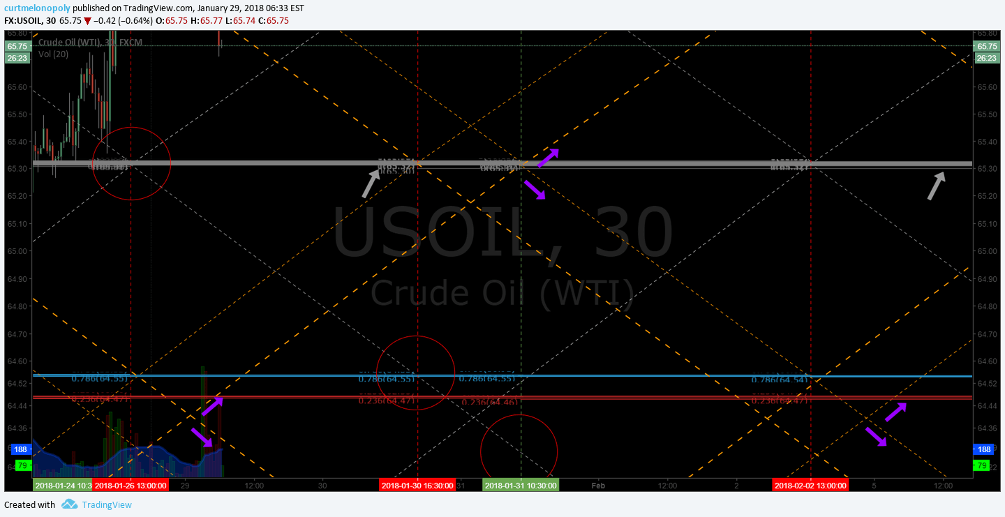 Oil, down, channel, chart, $USOIL $WTI