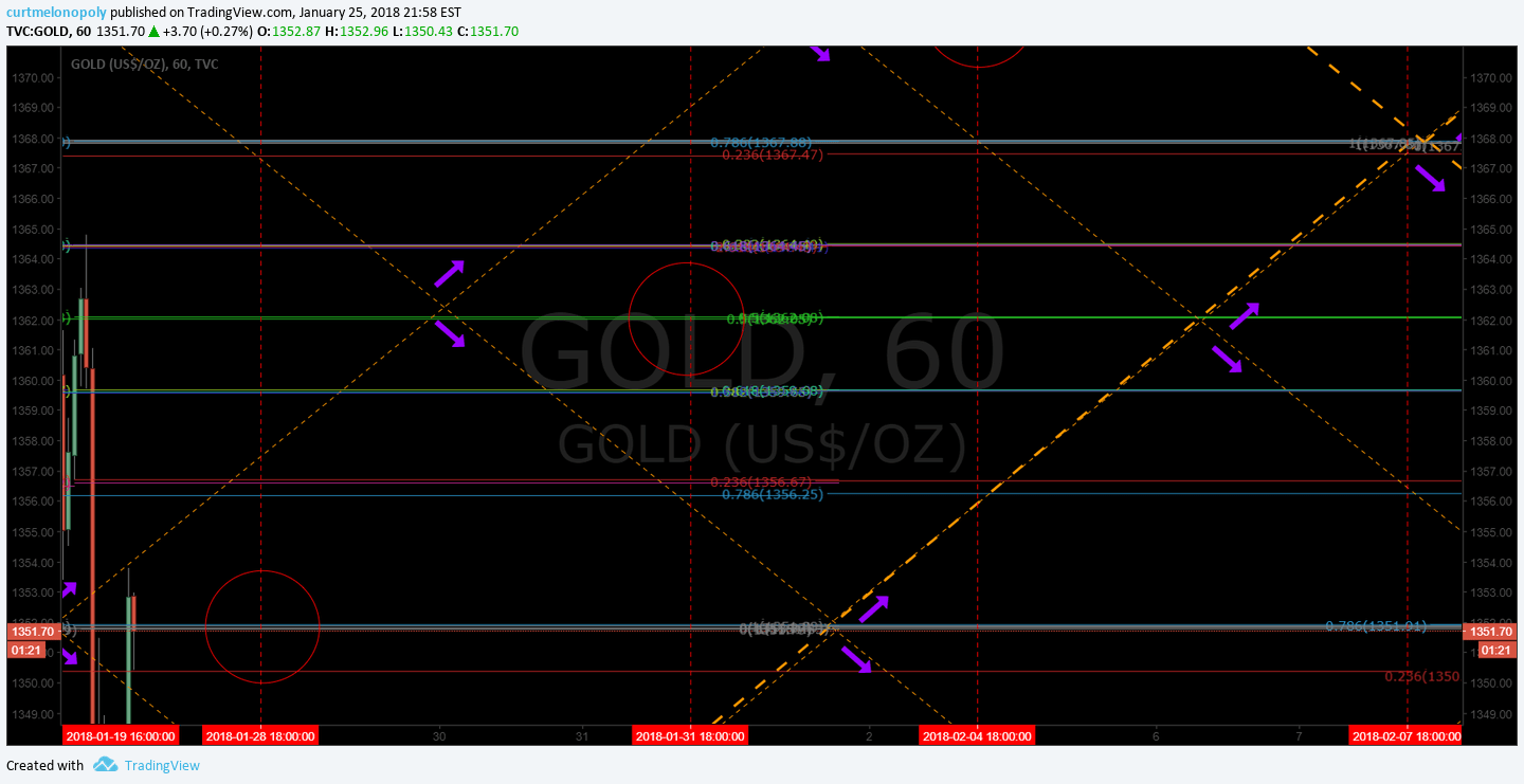 down, trend, channel, Gold, GLD