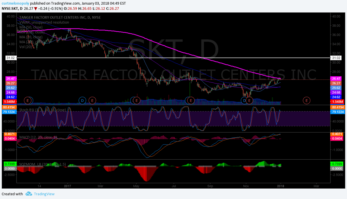 $SKT, stock, Chart