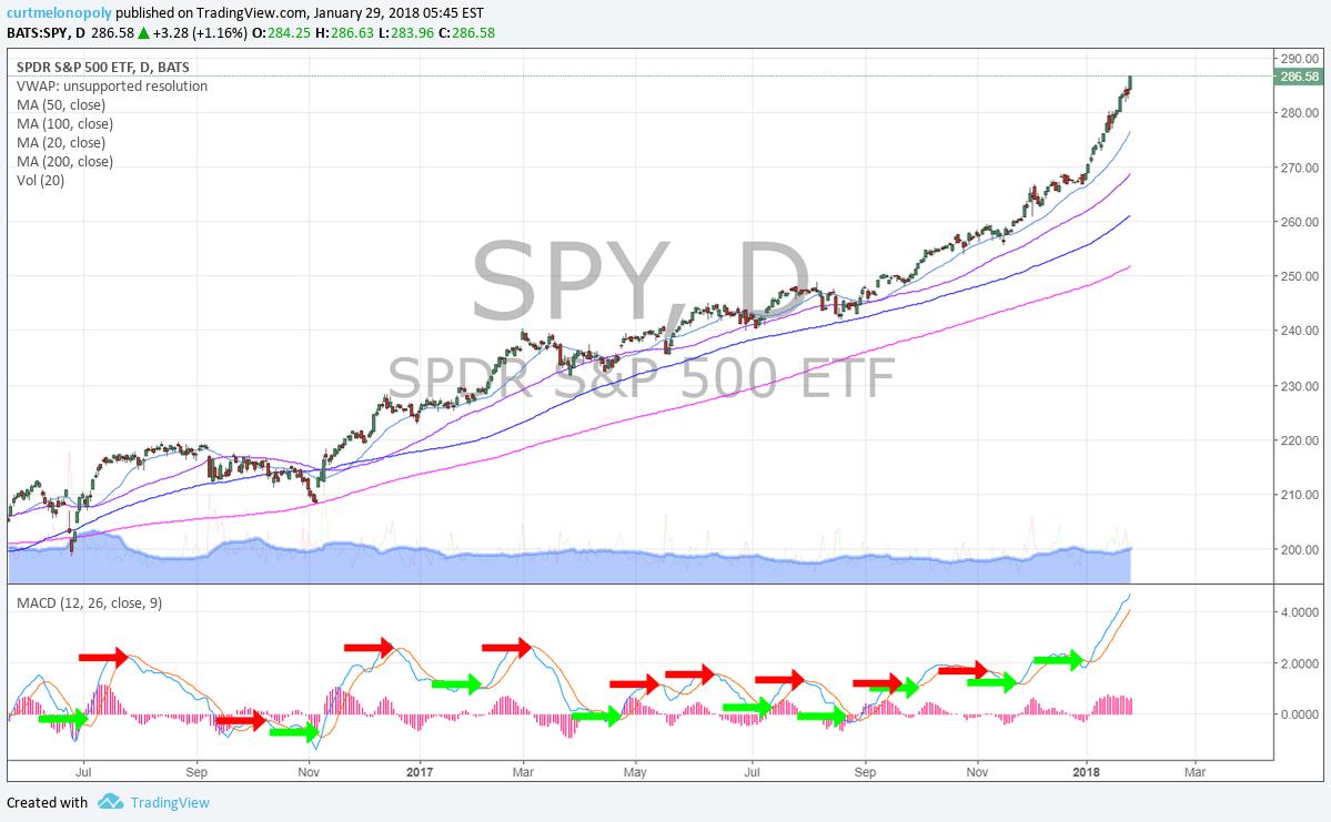 $SPY, MACD, Chart