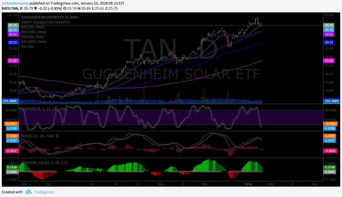 $TAN, Solar, ETF, Chart