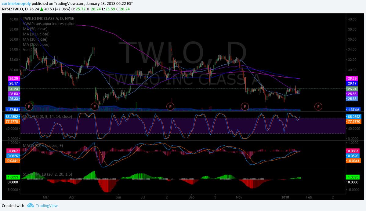 $TWLO, chart