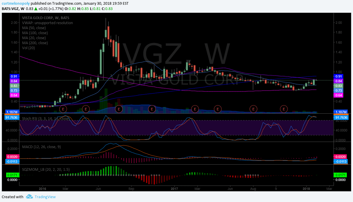 $VGZ, Weekly, chart