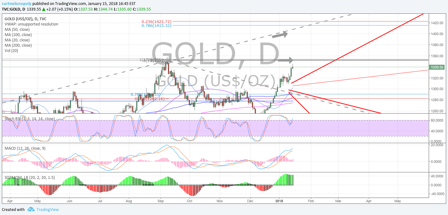 Gold, chart, Stochastic, RSI, MACD, Daily, Chart