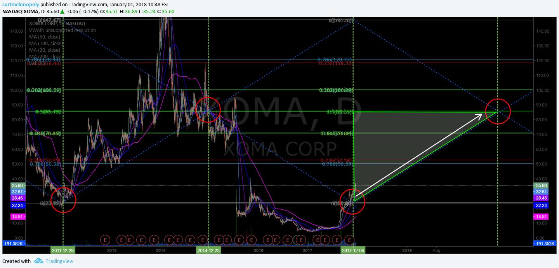 $XOMA, swingtrading, chart