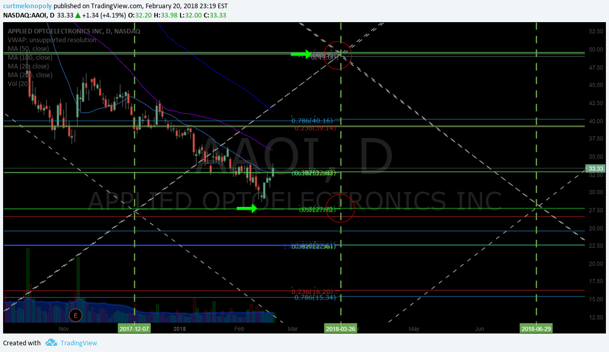 $AAOI, Stock, chart, price, targets