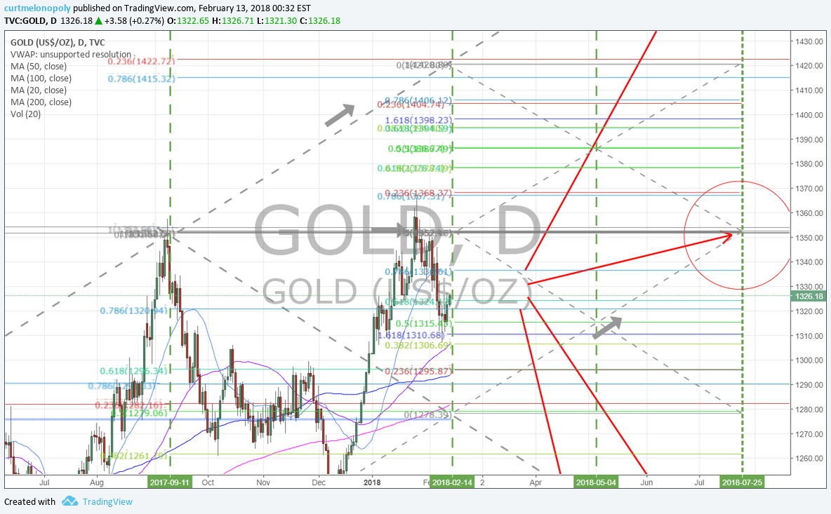 Gold, charting, price, targets
