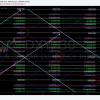 $DXY, US Dollar, Chart