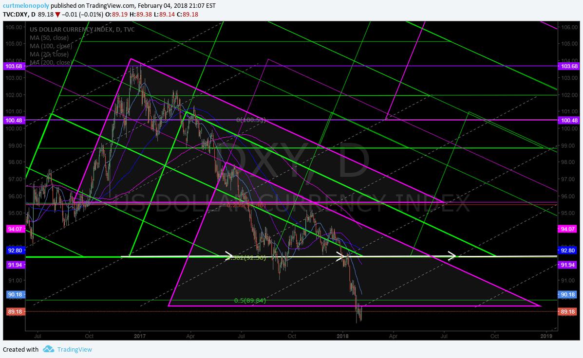 USD, $DXY, chart, model, geometric