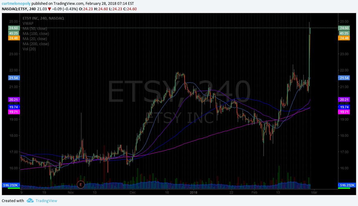 $ETSY, premakret, trading, plan
